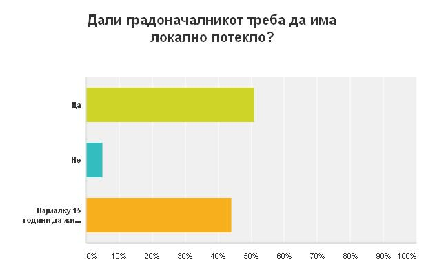 Дали градоначалникот треба да има локално потекло_ marh.mk _ анкета
