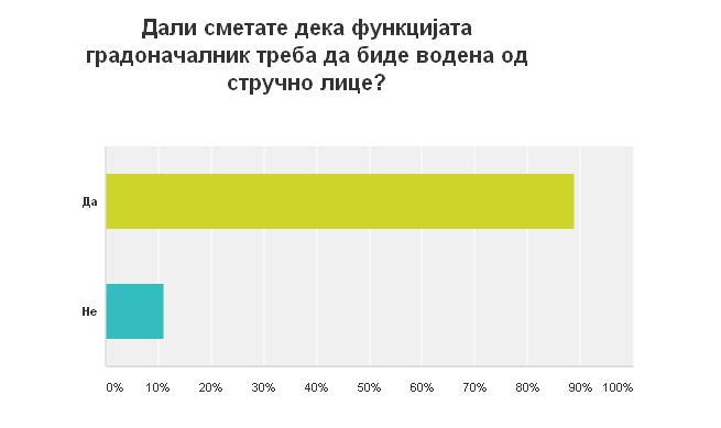 Дали сметате дека функцијата градоначалник треба да биде водена од стручно лице_marh.mk_анкета