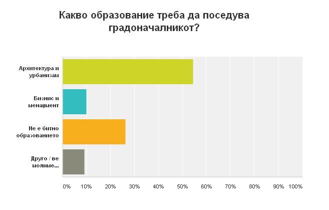 Какво образование треба да поседува градоначалникот _ marh.mk _ анкета