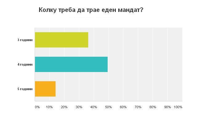 Колку треба да трае еден мандат _ marh.mk _ анкета